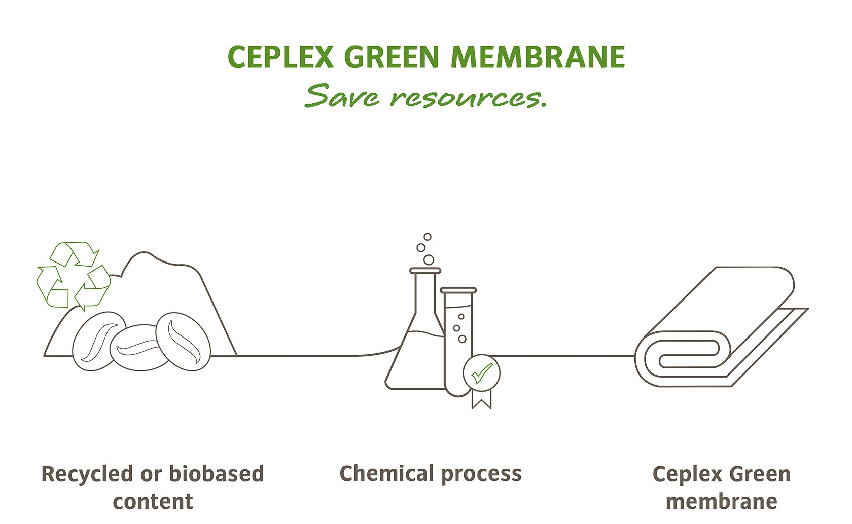Ceplex Green