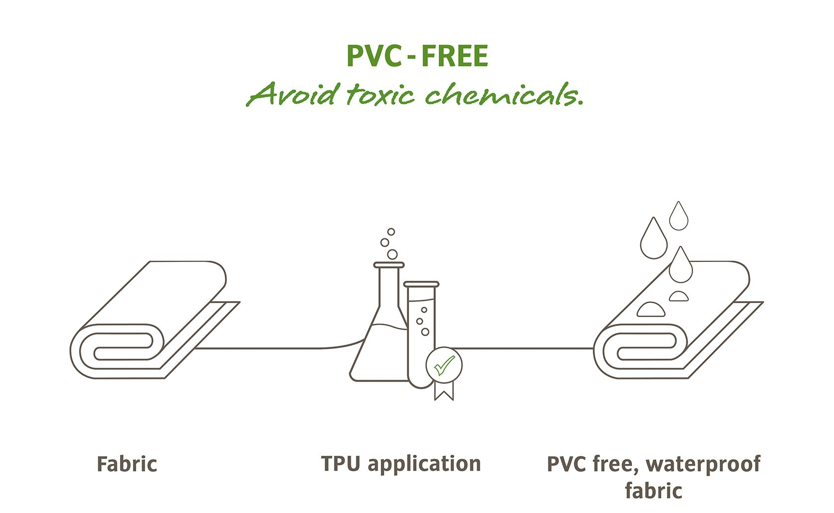 PVC Free