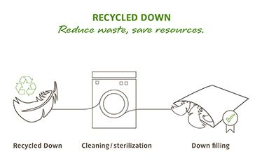 recycled-down