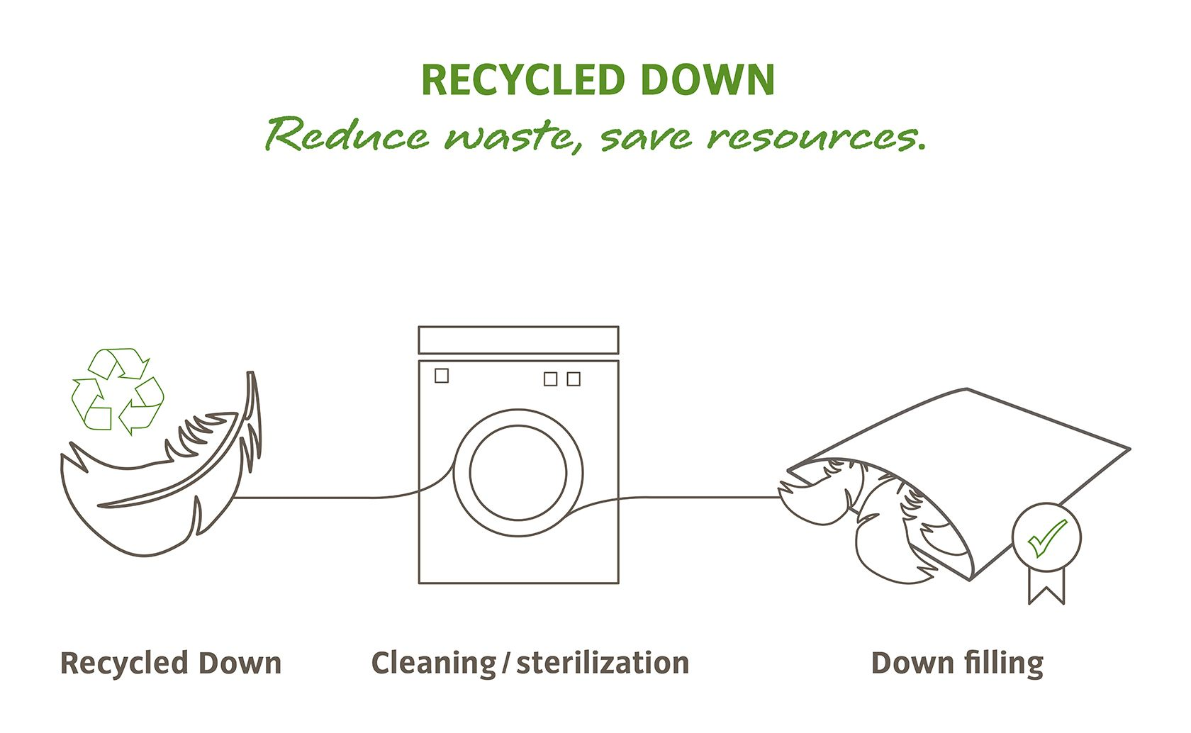Recycled Down